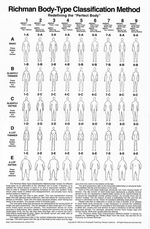 Body Type Classification Method
